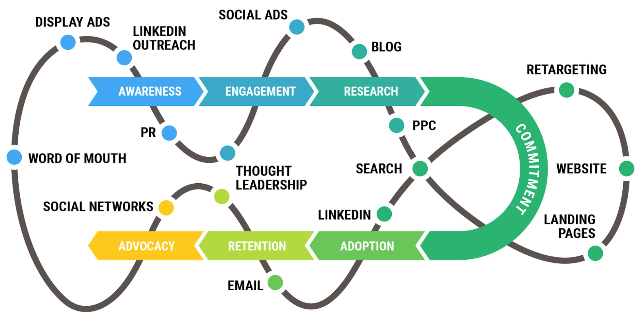 Individual Channels in Buyer's Journey